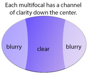 multifocal