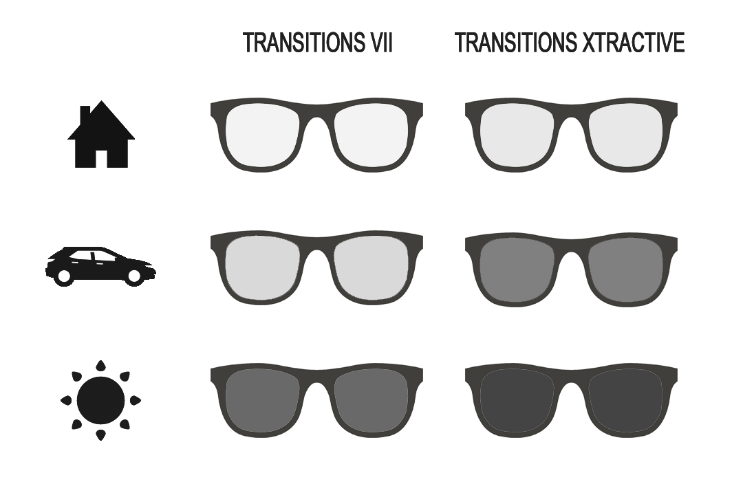 Transitions XtraActive